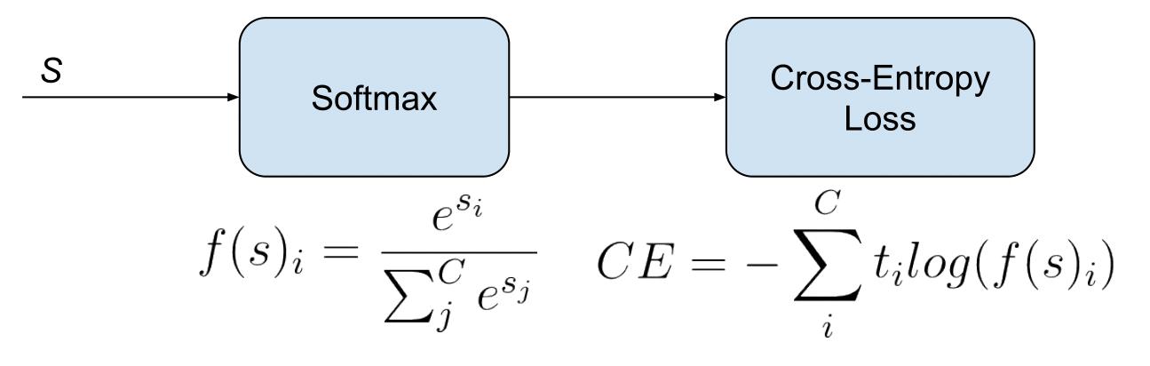 Understanding Categorical Cross-Entropy Loss, Binary Cross-Entropy